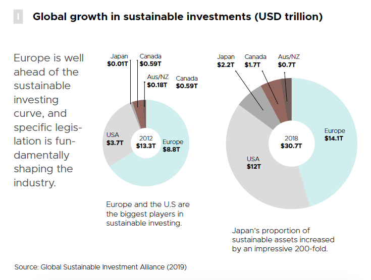growth-in-sustainabile-investments.png